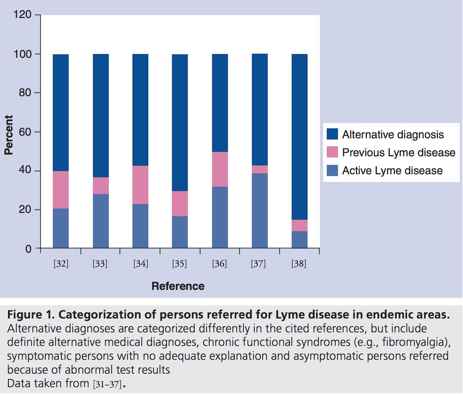 Lyme Misdiagnosis: A Serious Problem