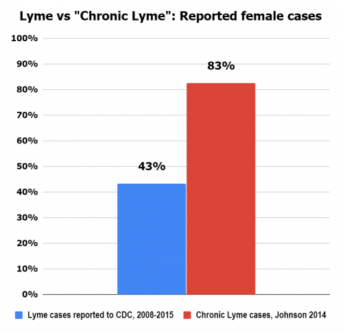 43% of Lyme cases reported to the CDC are female. 83% of surveyed Chronic Lyme patients are female