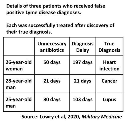 Details of three patients who received false positive Lyme disease diagnoses. Each was sucessfully treated after discovery of their true diagnosis.
