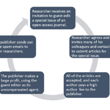 """So-Called """"Special"""" Issues of Journals: Big Money for Gold OA Publishers"""